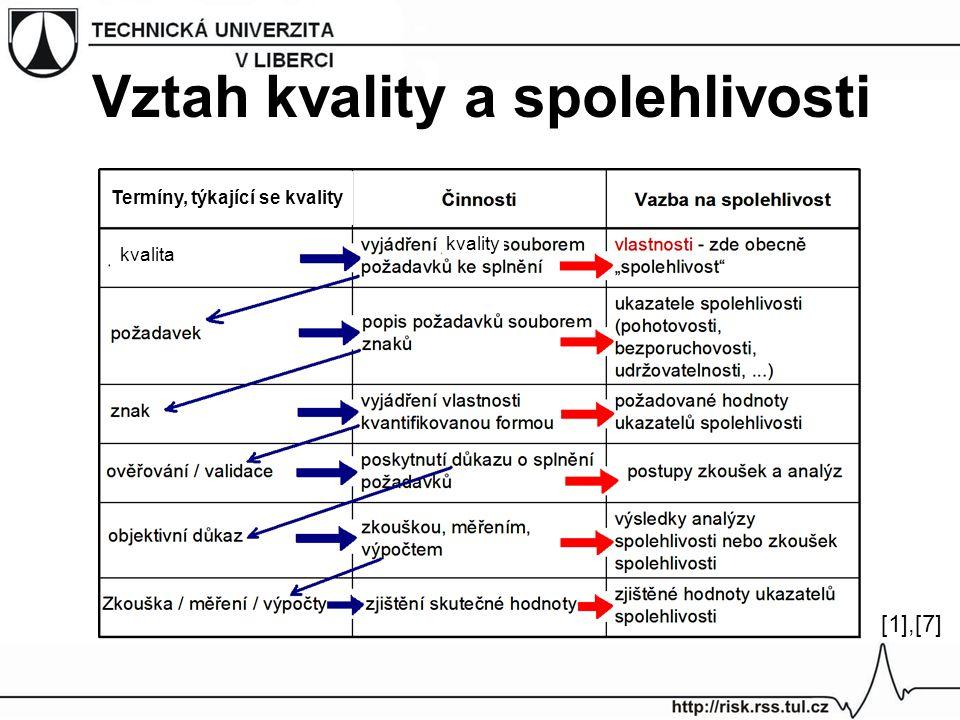 Vztah kvality a spolehlivosti Termíny, týkající se kvality kvality kvalita [1],[7][1],[7]