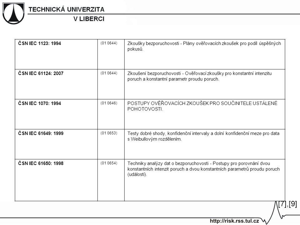 [7],[9][7],[9] ČSN IEC 1123: 1994 (01 0644) Zkoušky bezporuchovosti - Plány ověřovacích zkoušek pro podíl úspěšných pokusů.