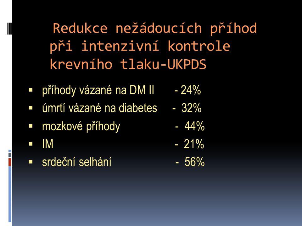 Redukce nežádoucích příhod při intenzivní kontrole krevního tlaku-UKPDS  příhody vázané na DM II - 24%  úmrtí vázané na diabetes - 32%  mozkové příhody - 44%  IM - 21%  srdeční selhání - 56%