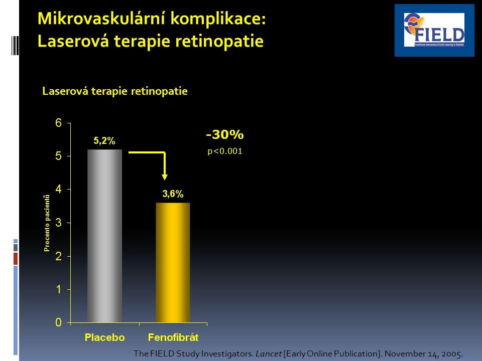 Mikrovaskulární komplikace: Laserová terapie retinopatie Tento účinek nelze vysvětlit změnami hodnot HbA 1C, jinou terapií, ani redukcí krevního tlaku ve skupině fenofibrátu -30% p<0.001 The FIELD Study Investigators.