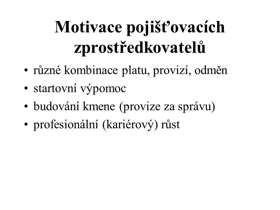 Motivace pojišťovacích zprostředkovatelů různé kombinace platu, provizí, odměn startovní výpomoc budování kmene (provize za správu) profesionální (kariérový) růst