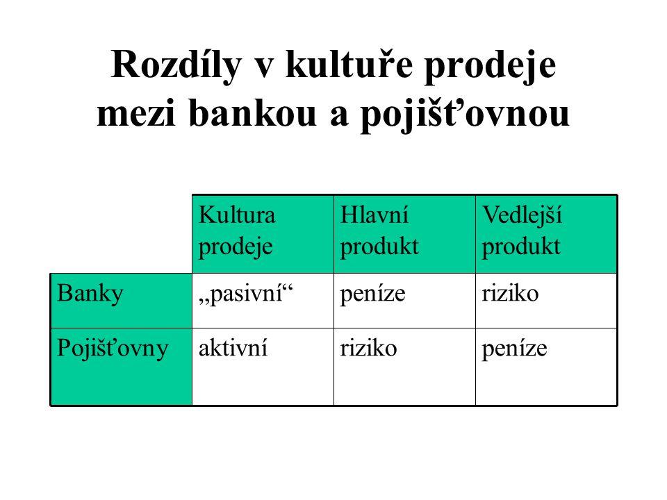 """Rozdíly v kultuře prodeje mezi bankou a pojišťovnou penízerizikoaktivníPojišťovny rizikopeníze""""pasivní Banky Vedlejší produkt Hlavní produkt Kultura prodeje"""