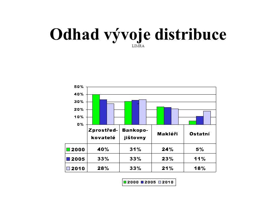 Odhad vývoje distribuce LIMRA