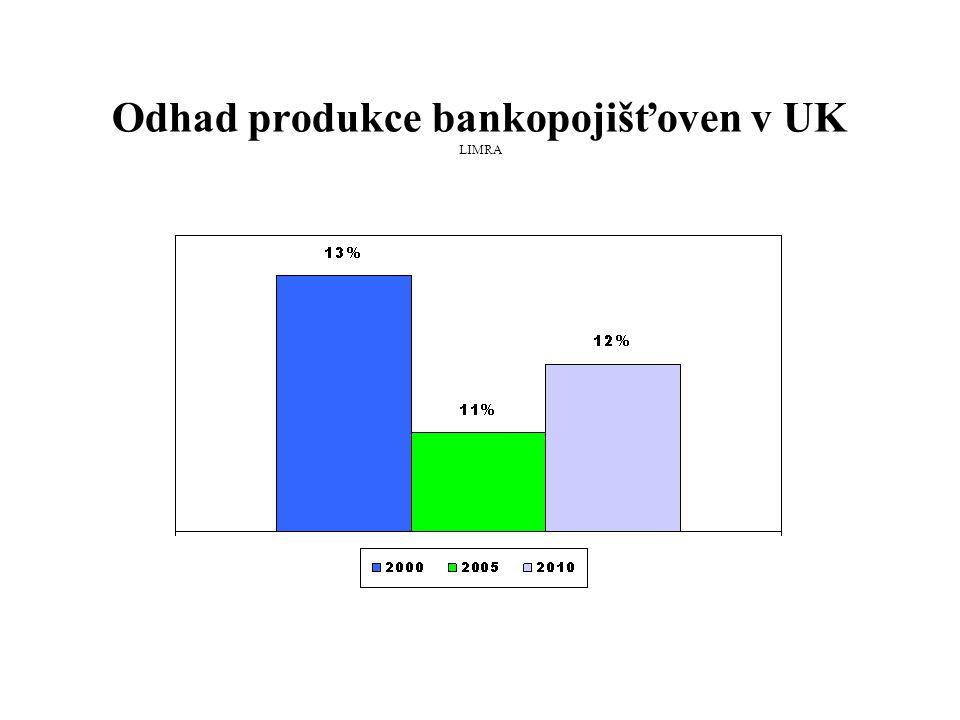 Odhad produkce bankopojišťoven v UK LIMRA