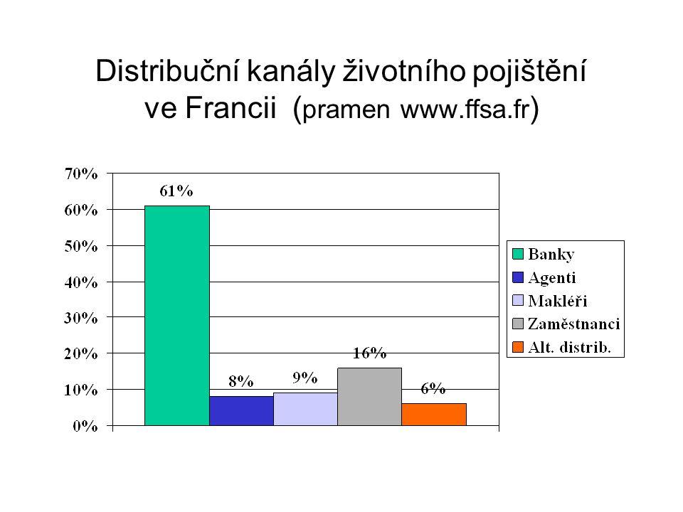 Distribuční kanály životního pojištění ve Francii ( pramen www.ffsa.fr )