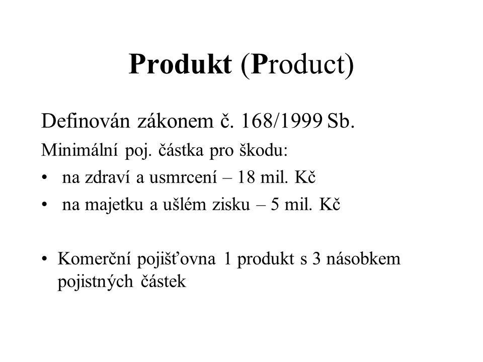 Produkt (Product) Definován zákonem č. 168/1999 Sb.