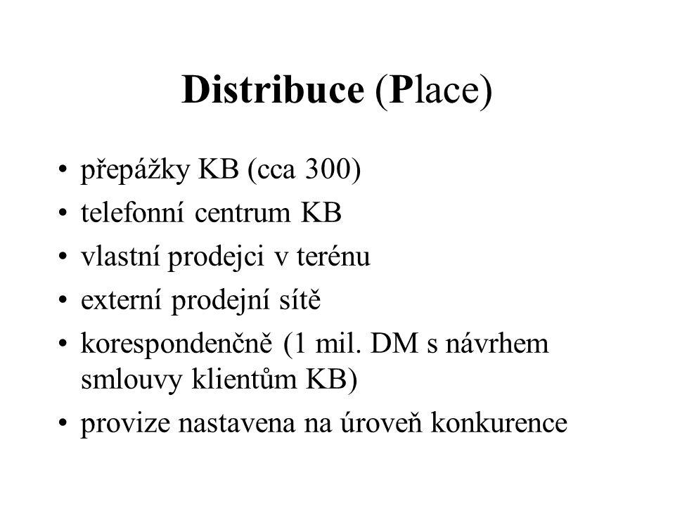 Distribuce (Place) přepážky KB (cca 300) telefonní centrum KB vlastní prodejci v terénu externí prodejní sítě korespondenčně (1 mil.