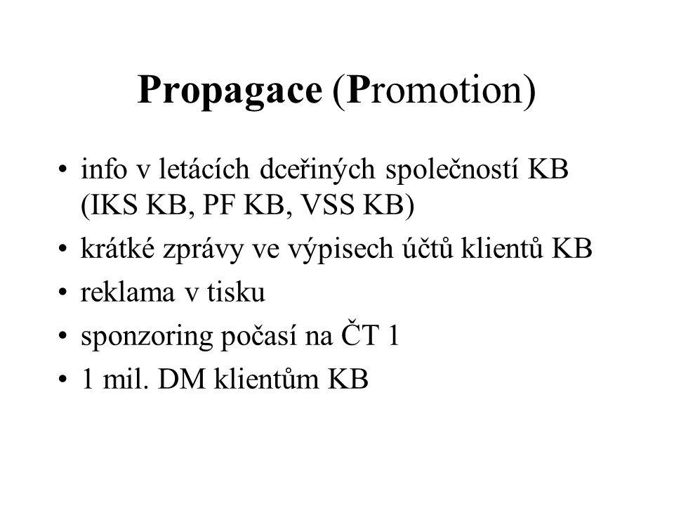 Propagace (Promotion) info v letácích dceřiných společností KB (IKS KB, PF KB, VSS KB) krátké zprávy ve výpisech účtů klientů KB reklama v tisku sponzoring počasí na ČT 1 1 mil.