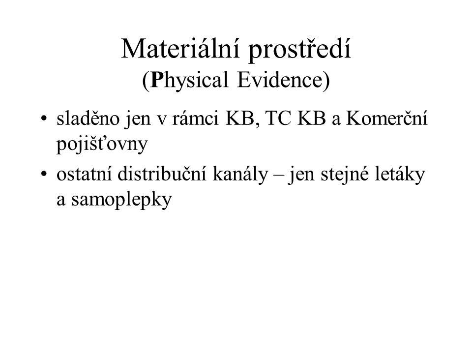 Materiální prostředí (Physical Evidence) sladěno jen v rámci KB, TC KB a Komerční pojišťovny ostatní distribuční kanály – jen stejné letáky a samoplepky