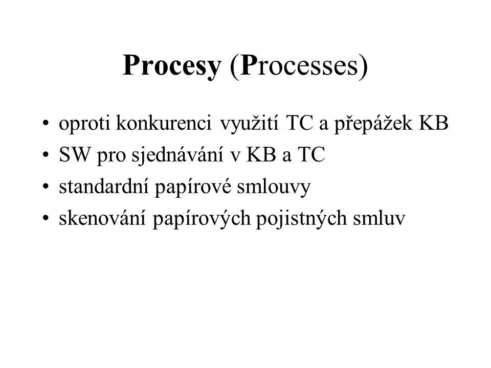 Procesy (Processes) oproti konkurenci využití TC a přepážek KB SW pro sjednávání v KB a TC standardní papírové smlouvy skenování papírových pojistných smluv