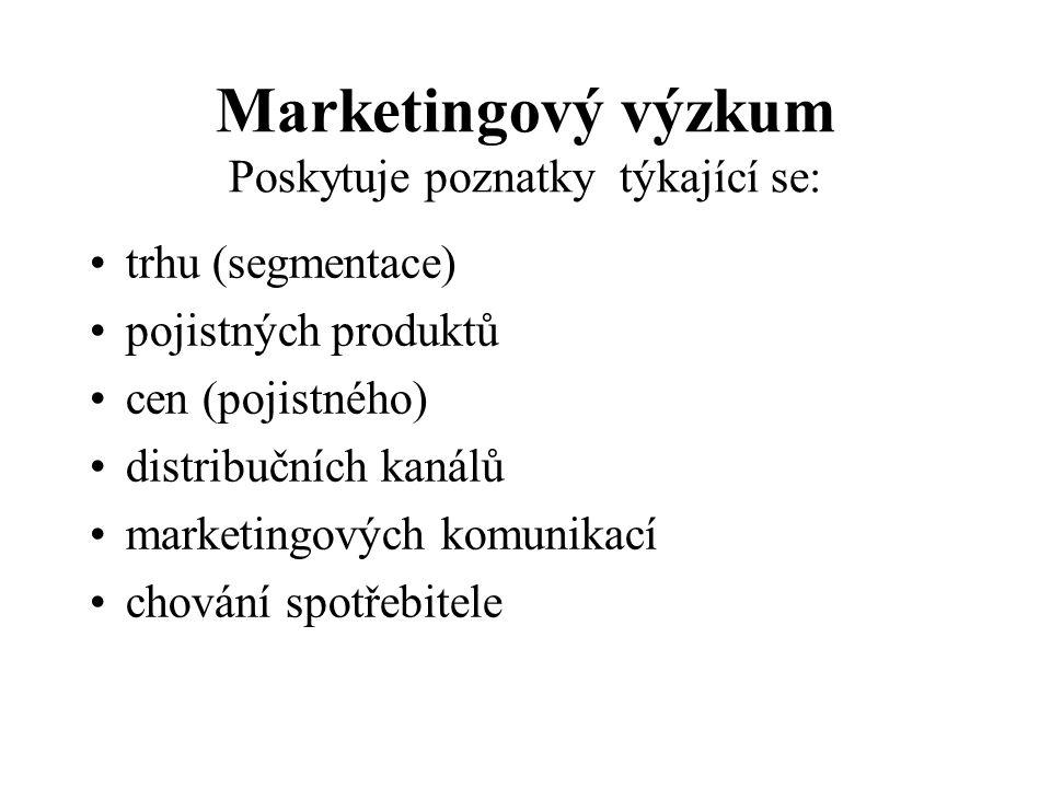 Marketingový výzkum Poskytuje poznatky týkající se: trhu (segmentace) pojistných produktů cen (pojistného) distribučních kanálů marketingových komunikací chování spotřebitele