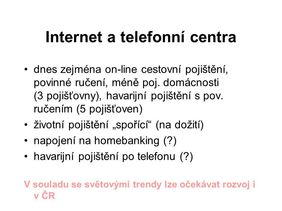 Internet a telefonní centra dnes zejména on-line cestovní pojištění, povinné ručení, méně poj.