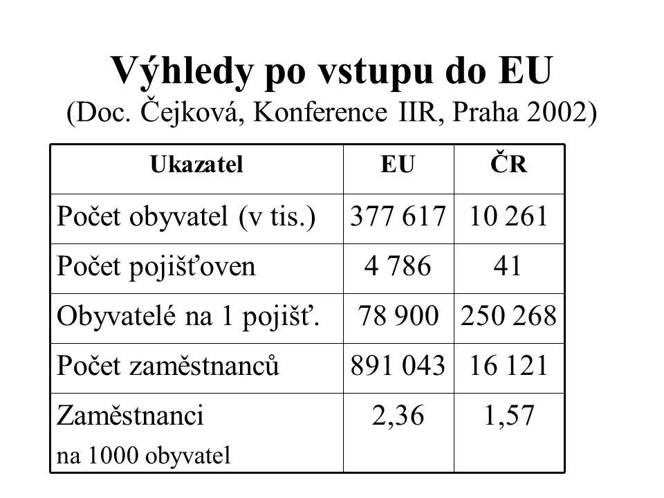 Výhledy po vstupu do EU (Doc.