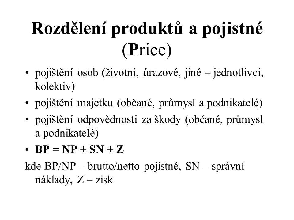 Rozdělení produktů a pojistné (Price) pojištění osob (životní, úrazové, jiné – jednotlivci, kolektiv) pojištění majetku (občané, průmysl a podnikatelé) pojištění odpovědnosti za škody (občané, průmysl a podnikatelé) BP = NP + SN + Z kde BP/NP – brutto/netto pojistné, SN – správní náklady, Z – zisk
