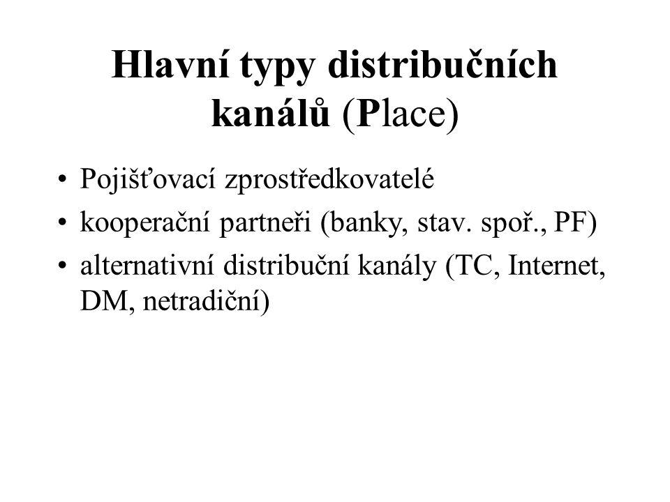 Hlavní typy distribučních kanálů (Place) Pojišťovací zprostředkovatelé kooperační partneři (banky, stav.