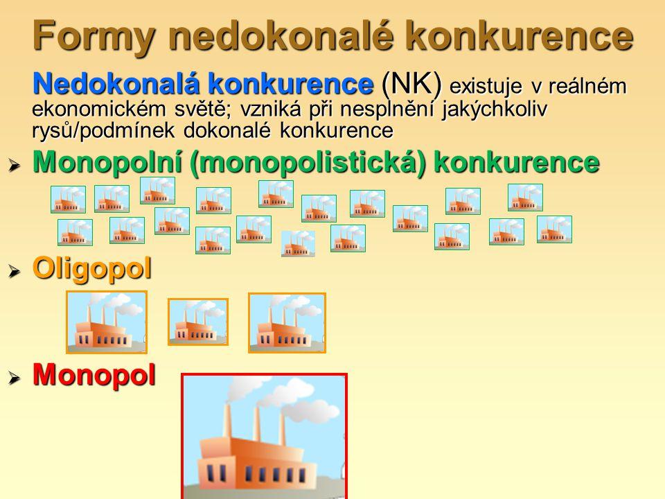 Formy nedokonalé konkurence Nedokonalá konkurence (NK) existuje v reálném ekonomickém světě; vzniká při nesplnění jakýchkoliv rysů/podmínek dokonalé k