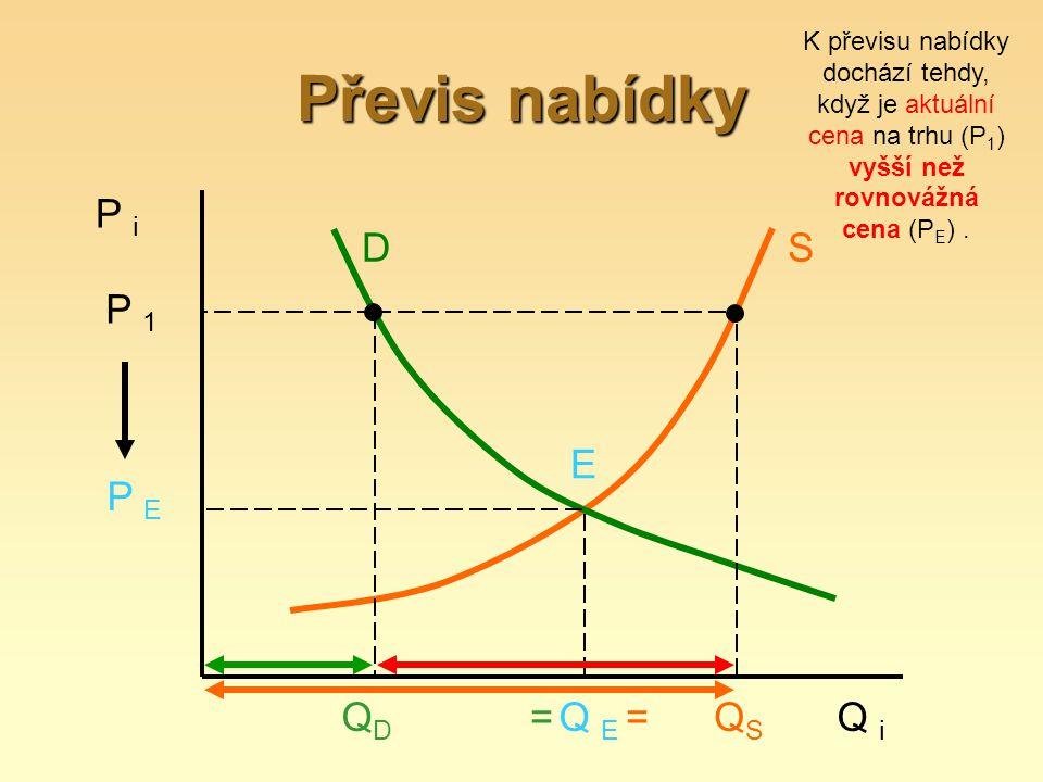 Převis nabídky P i D S E P 1 P E Q i QSQS Q E QDQD == K převisu nabídky dochází tehdy, když je aktuální cena na trhu (P 1 ) vyšší než rovnovážná cena