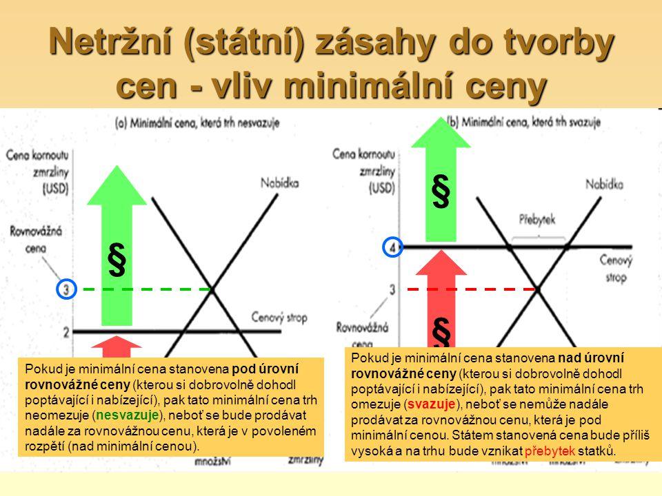 Netržní (státní) zásahy do tvorby cen - vliv minimální ceny § § § § Pokud je minimální cena stanovena pod úrovní rovnovážné ceny (kterou si dobrovolně