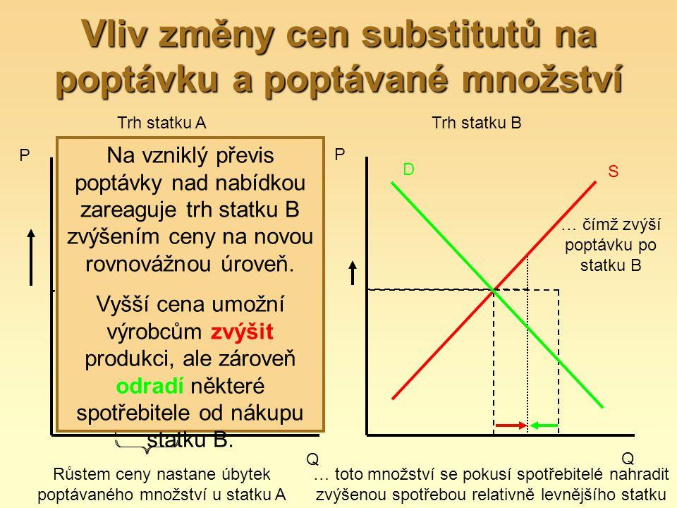 Vliv změny cen substitutů na poptávku a poptávané množství P Q D S Růstem ceny nastane úbytek poptávaného množství u statku A … Trh statku A P Q D S …