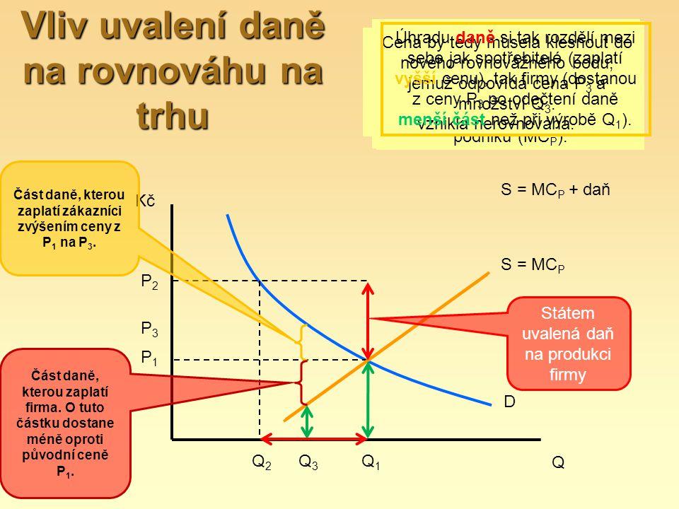Vliv uvalení daně na rovnováhu na trhu S = MC P S = MC P + daň D Q Kč Část daně, kterou zaplatí zákazníci zvýšením ceny z P 1 na P 3. Část daně, ktero