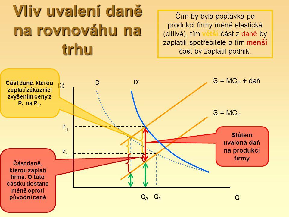 S = MC P D Q Kč Část daně, kterou zaplatí zákazníci zvýšením ceny z P 1 na P 3. Část daně, kterou zaplatí firma. O tuto částku dostane méně oproti pův
