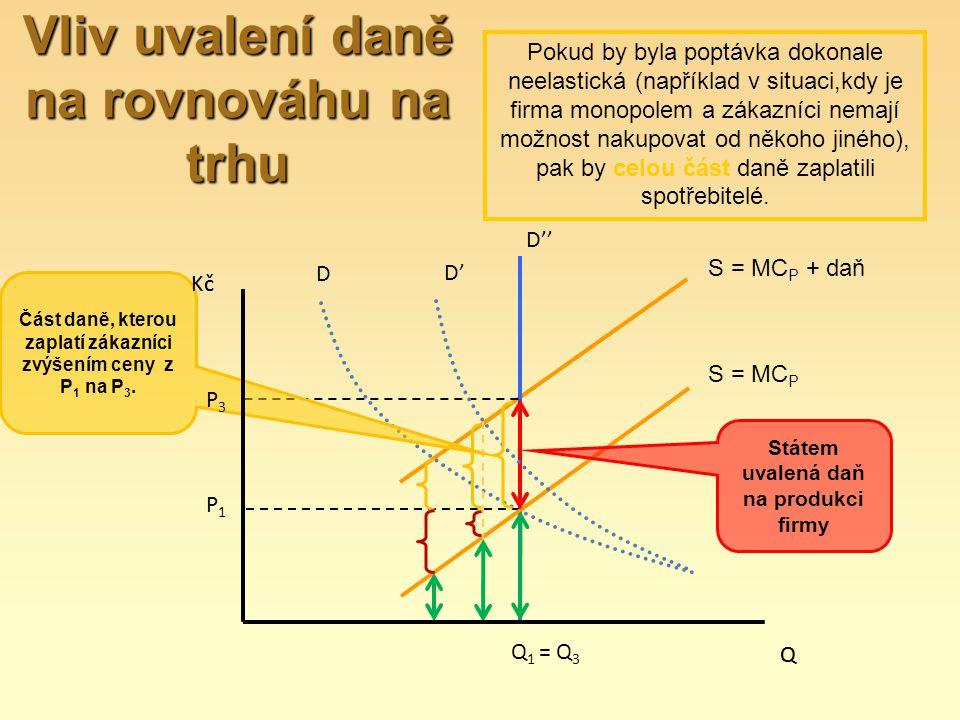 S = MC P D Q Kč Část daně, kterou zaplatí zákazníci zvýšením ceny z P 1 na P 3. Státem uvalená daň na produkci firmy P1P1 P3P3 Q1Q1 = Q 3 D'D' D'' S =