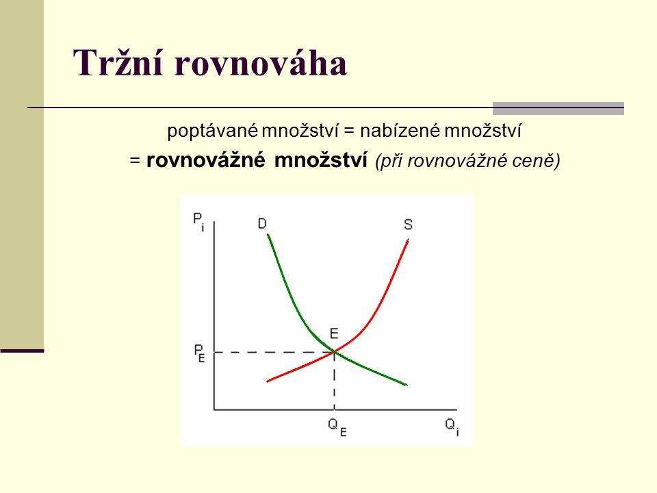 Tržní rovnováha poptávané množství = nabízené množství = rovnovážné množství (při rovnovážné ceně)