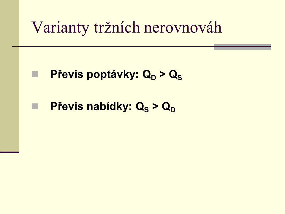 Varianty tržních nerovnováh Převis poptávky: Q D > Q S Převis nabídky: Q S > Q D