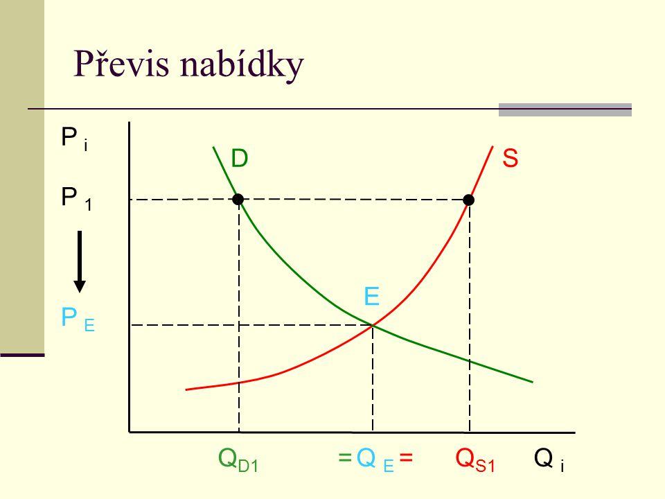Převis nabídky P i D S E P 1 P E Q i Q S1 Q E Q D1 ==