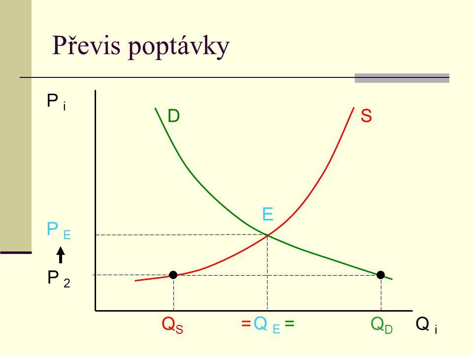 Převis poptávky P i D S E P E P 2 Q E =QSQS QDQD Q i =