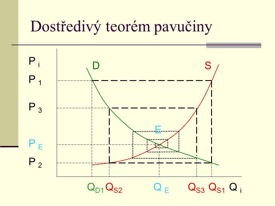 P i Q i D S E P 1 P 3 P E P 2 Q S1 Q E Q S3 Q S2 Q D1 Dostředivý teorém pavučiny