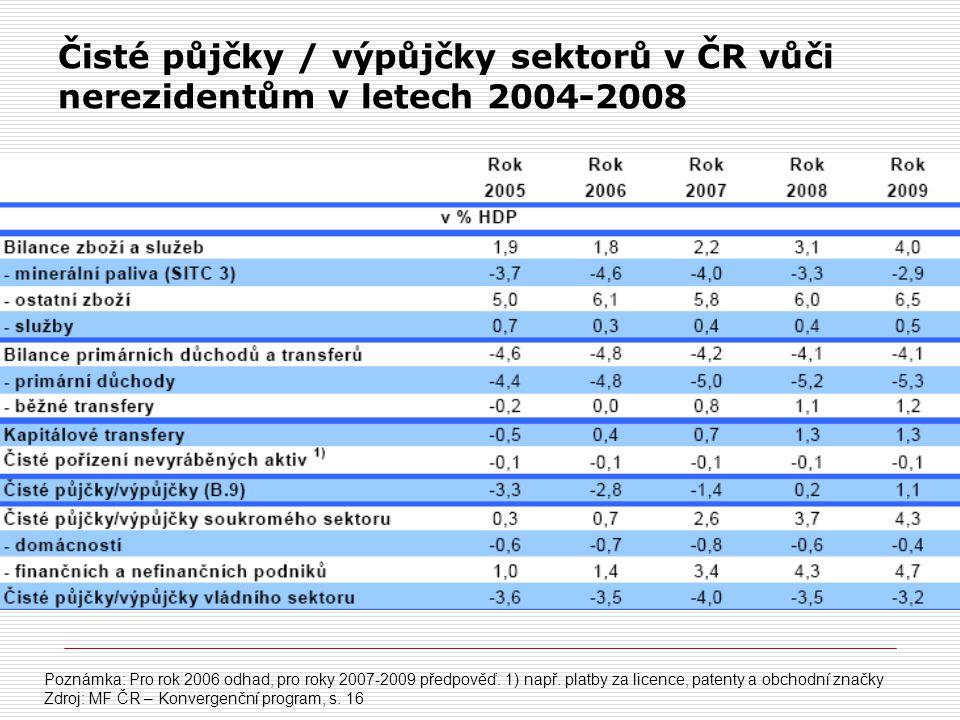 Čisté půjčky / výpůjčky sektorů v ČR vůči nerezidentům v letech 2004-2008 Poznámka: Pro rok 2006 odhad, pro roky 2007-2009 předpověď. 1) např. platby