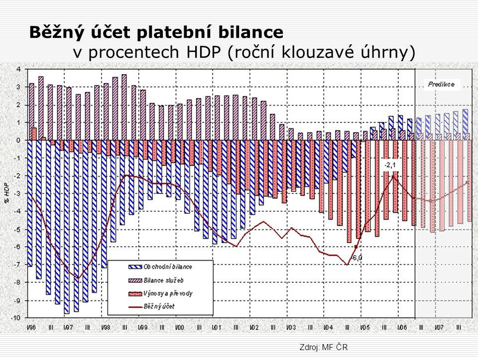 Běžný účet platební bilance v procentech HDP (roční klouzavé úhrny) Zdroj: MF ČR