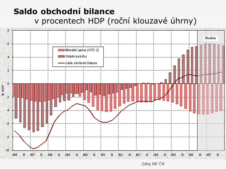 Saldo obchodní bilance v procentech HDP (roční klouzavé úhrny) Zdroj: MF ČR
