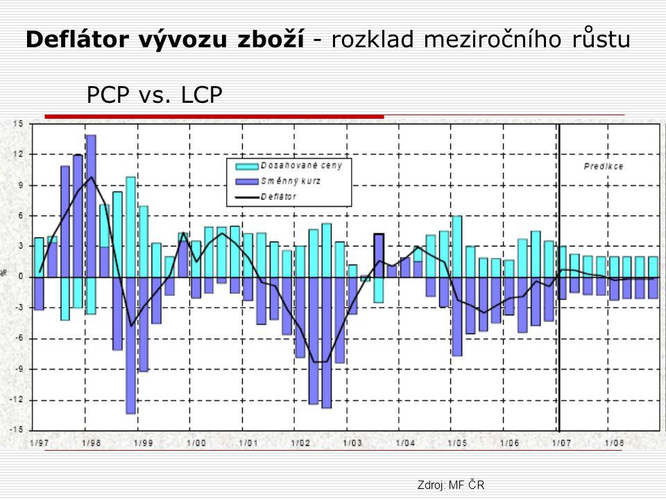 Deflátor vývozu zboží - rozklad meziročního růstu PCP vs. LCP Zdroj: MF ČR