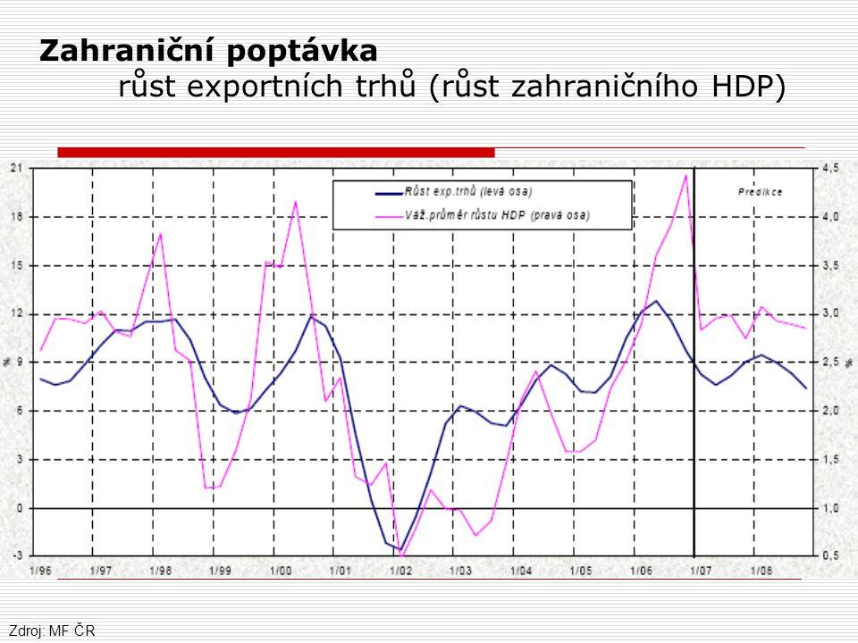 Zahraniční poptávka růst exportních trhů (růst zahraničního HDP) Zdroj: MF ČR