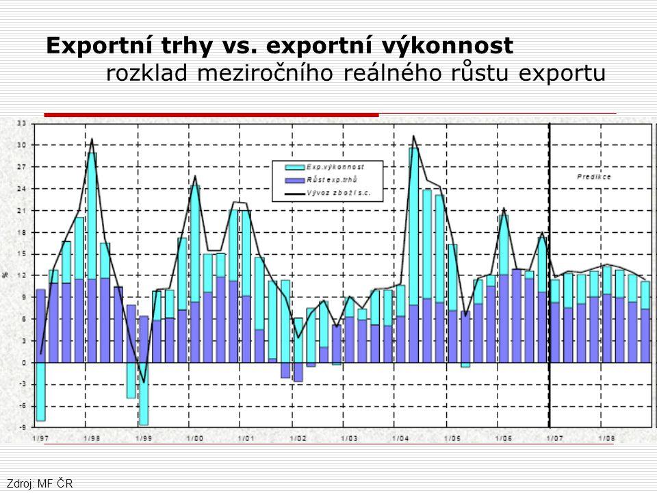 Exportní trhy vs. exportní výkonnost rozklad meziročního reálného růstu exportu Zdroj: MF ČR