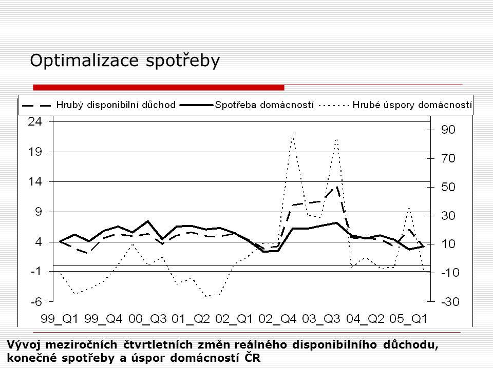 Optimalizace spotřeby Vývoj meziročních čtvrtletních změn reálného disponibilního důchodu, konečné spotřeby a úspor domácností ČR