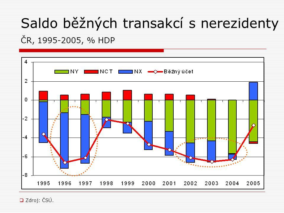 Saldo běžných transakcí s nerezidenty ČR, 1995-2005, % HDP  Zdroj: ČSÚ.