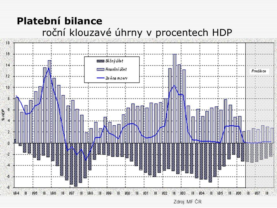Platební bilance roční klouzavé úhrny v procentech HDP Zdroj: MF ČR