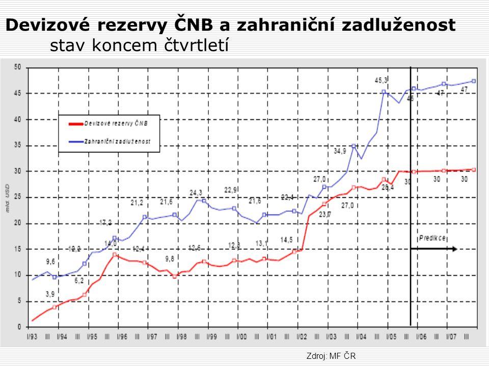 Devizové rezervy ČNB a zahraniční zadluženost stav koncem čtvrtletí Zdroj: MF ČR
