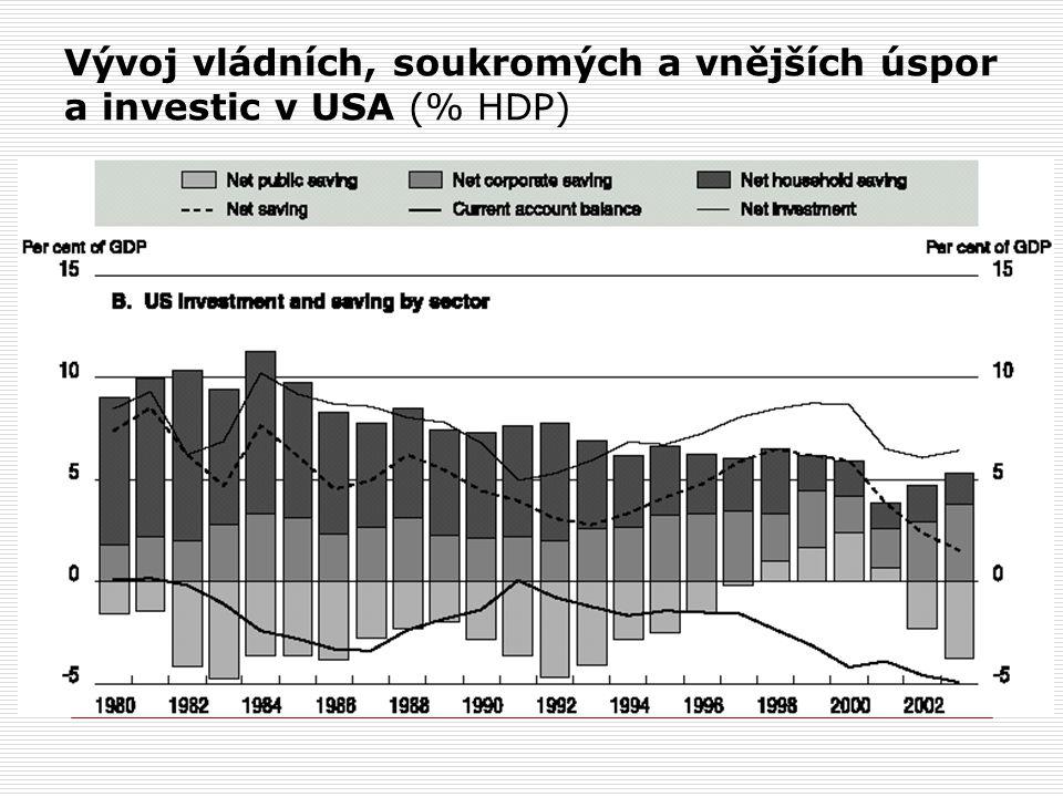 Vývoj vládních, soukromých a vnějších úspor a investic v USA (% HDP)