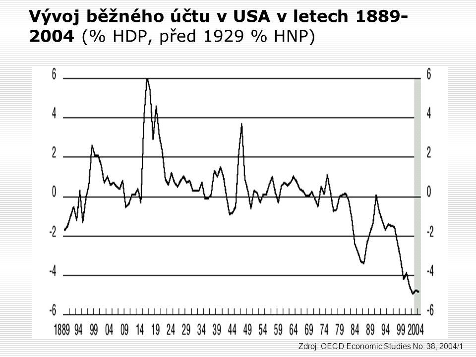 Vývoj běžného účtu v USA v letech 1889- 2004 (% HDP, před 1929 % HNP) Zdroj: OECD Economic Studies No. 38, 2004/1