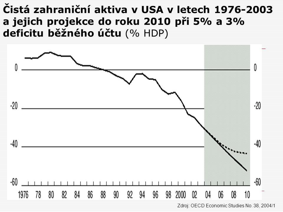 Čistá zahraniční aktiva v USA v letech 1976-2003 a jejich projekce do roku 2010 při 5% a 3% deficitu běžného účtu (% HDP) Zdroj: OECD Economic Studies