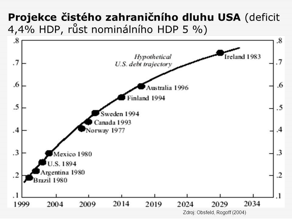 Projekce čistého zahraničního dluhu USA (deficit 4,4% HDP, růst nominálního HDP 5 %) Zdroj: Obsfeld, Rogoff (2004)