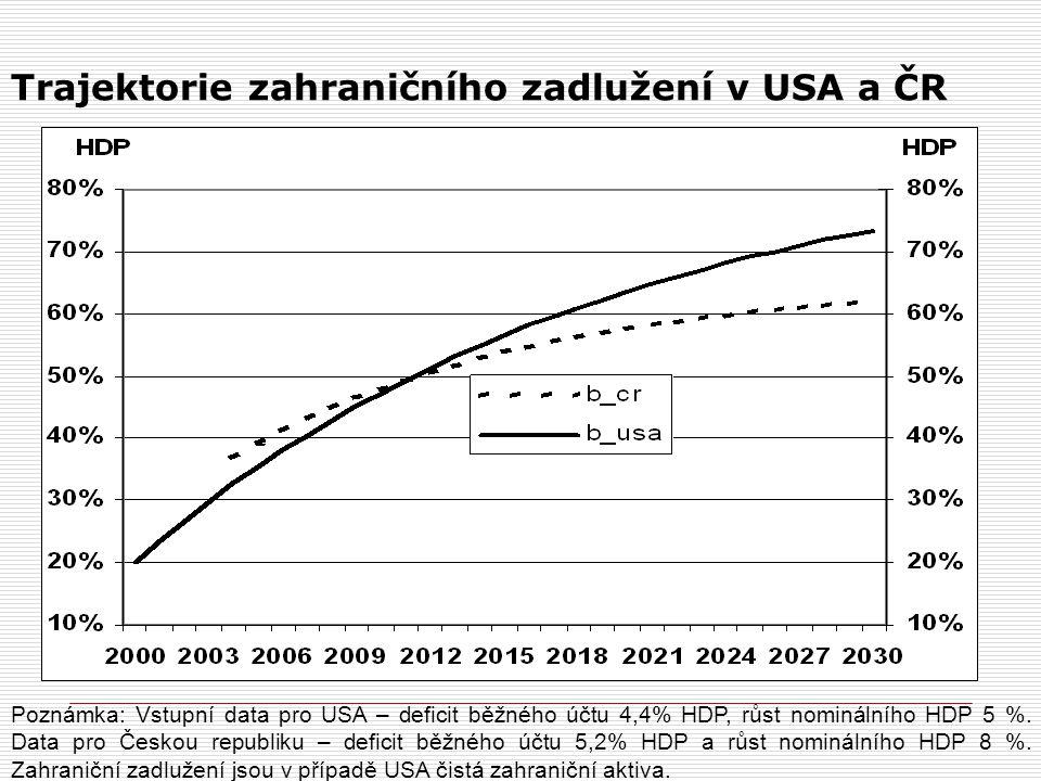 Trajektorie zahraničního zadlužení v USA a ČR Poznámka: Vstupní data pro USA – deficit běžného účtu 4,4% HDP, růst nominálního HDP 5 %. Data pro Česko