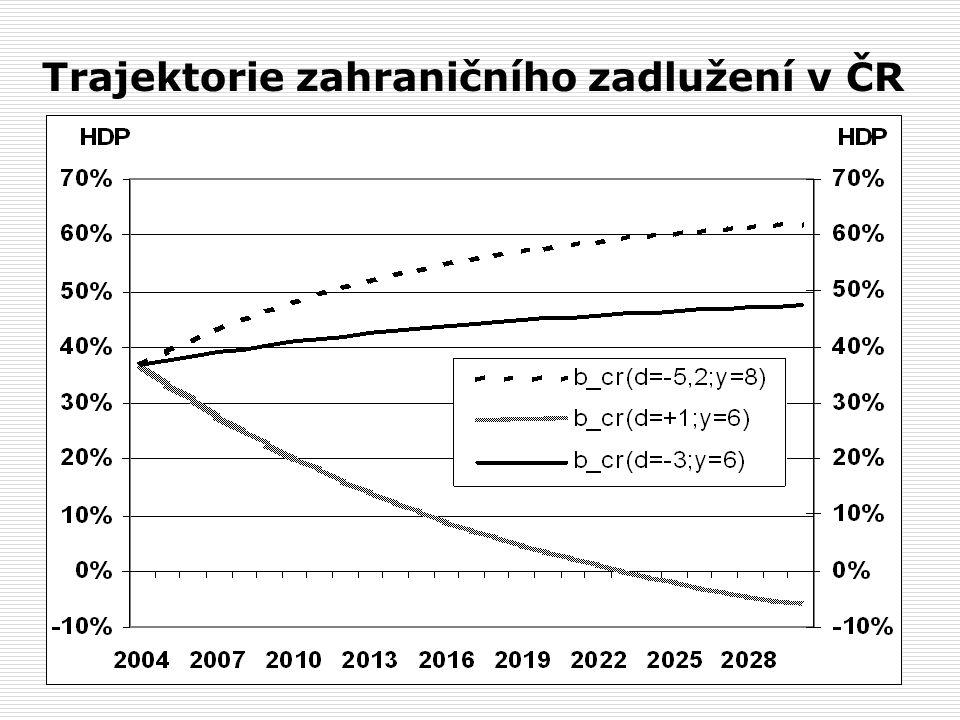 Trajektorie zahraničního zadlužení v ČR