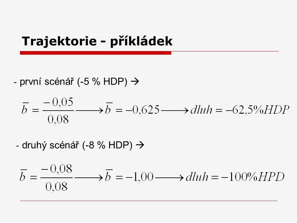 Trajektorie - příkládek - první scénář (-5 % HDP)  - druhý scénář (-8 % HDP) 
