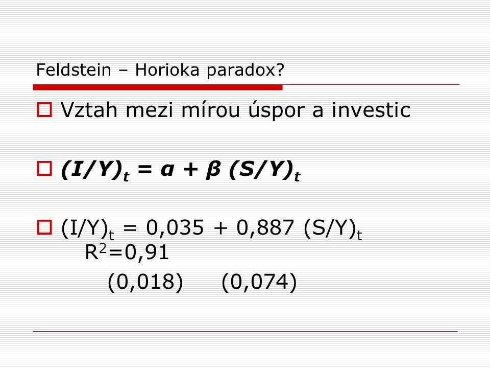 Feldstein – Horioka paradox?  Vztah mezi mírou úspor a investic  (I/Y) t = α + β (S/Y) t  (I/Y) t = 0,035 + 0,887 (S/Y) t R 2 =0,91 (0,018) (0,074)