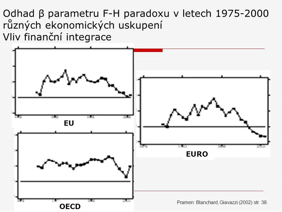 Odhad β parametru F-H paradoxu v letech 1975-2000 různých ekonomických uskupení Vliv finanční integrace Pramen: Blanchard, Giavazzi (2002) str. 38. EU
